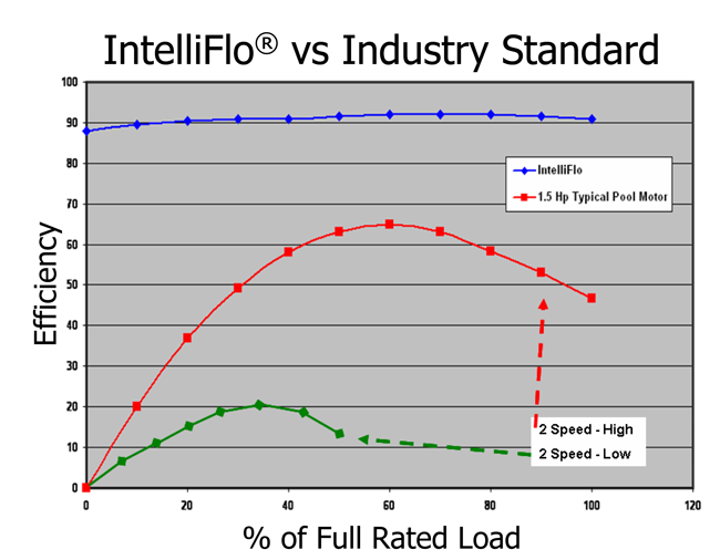 IntelliFlo-vs-2-Speed-Efficiency-Comparison.png