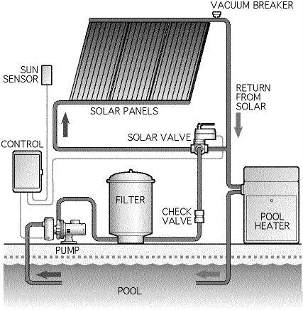 Contra-Costa-Solar-Pool-Heating-system.jpg